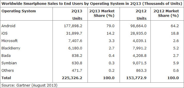 Market Share Comparison of Mobile OS | Technology News